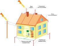 Электромонтаж. Молниезащита зданий, молниеприемник г.Таганрог